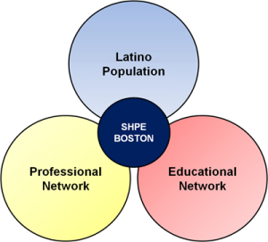 aboutus-intersection-populatino-professional-education-aug-25-300x271